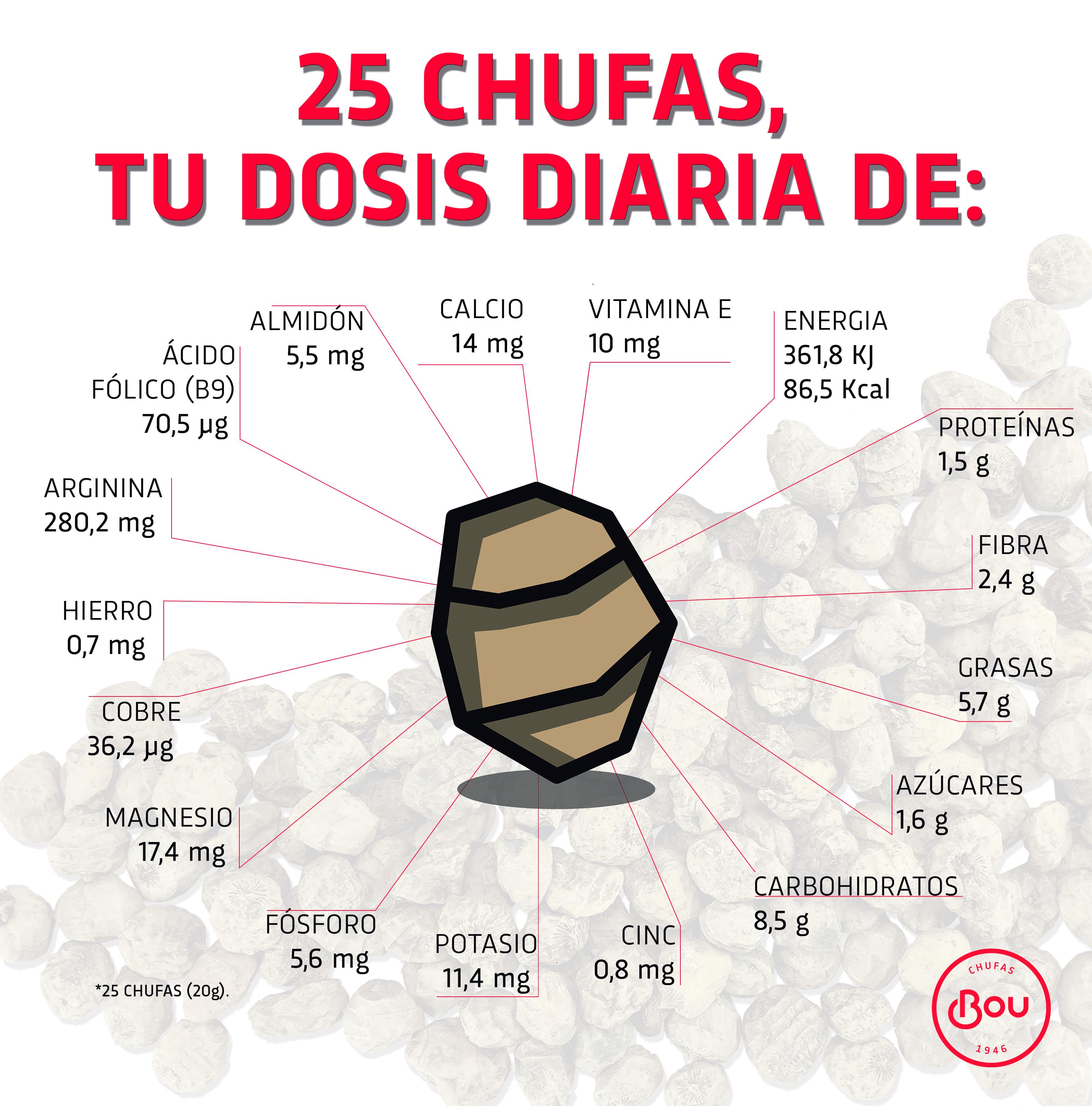 dosis diaria de calorías de chufa ecológica